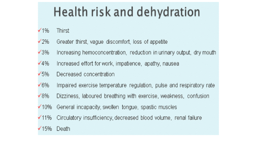 Risk Dehydration