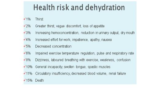 Risk Dehydration